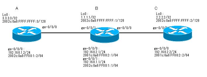 Juniper_OSPF