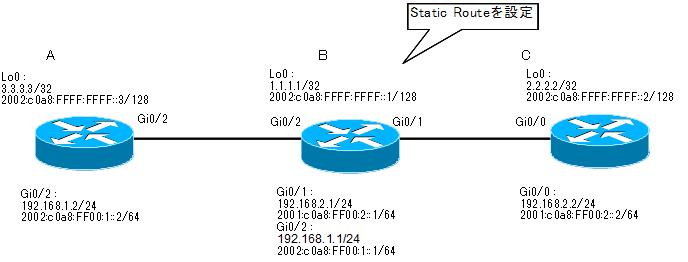 cisco_static_route