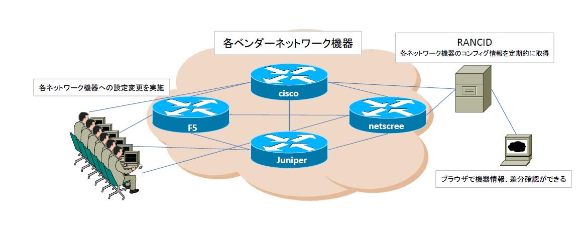RANCID】NW機器追加手順(F5 BIG-IP編) | GOISBLOG